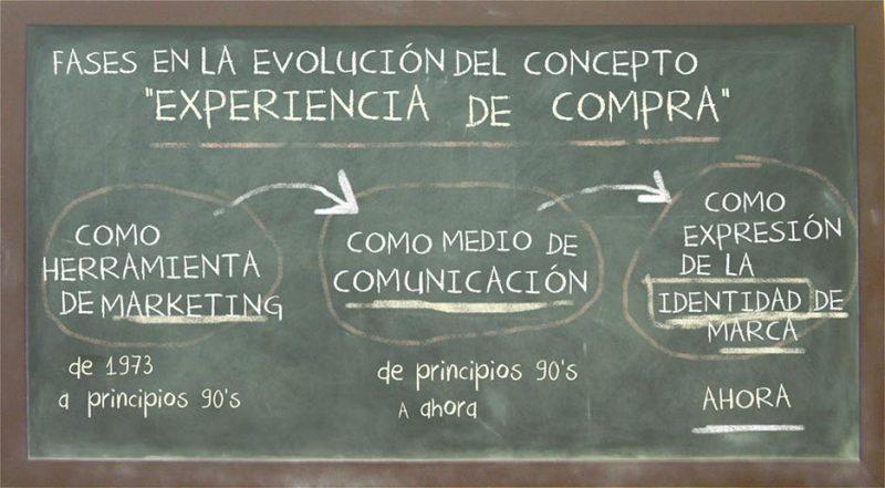 """Fases en la evolución del concepto """"Experiencia de compra"""": -Como herramienta de marketing. De 1973 a principios de los 90. -Como medio de comunicación. De principio de los 90 a ahora. -Como expresión de la identidad de marca. Ahora."""